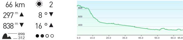 Höhenprofil Lahnradweg